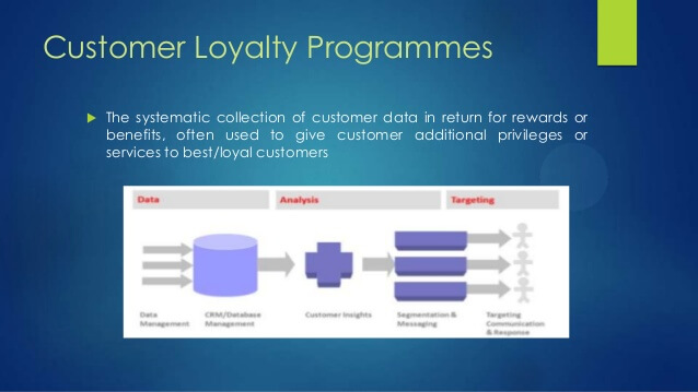 Benefits of a Loyalty customer system